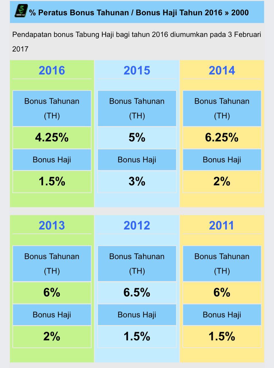Dividen dan Bonus Tabung Haji Tahun 2016